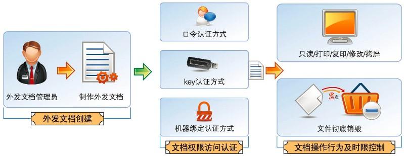 电脑文件加密软件_艾特盾数据安全防护系统软件价格